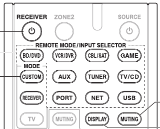 Image: The remote, with its many and oddly-labeled input buttons